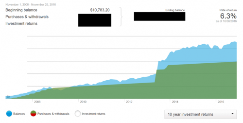 My investment purchases compared to my portfolio balance (2006 to 2016)