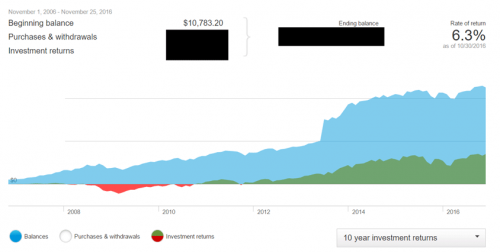 My investment balance compared to the stock market (2006 to 2016)