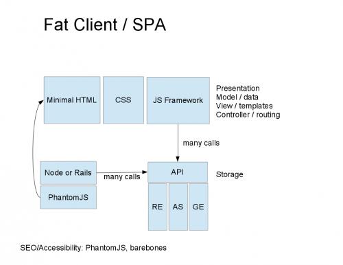 Fat Client