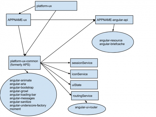 Diagram of platform dependencies